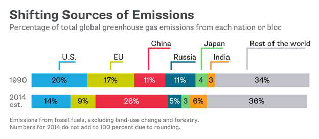 Source: World Resources Institute, Bloomberg New Energy Finance